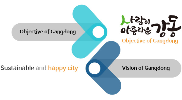 Objective of Gangdong 사람이 아름다운 강동 Sustainable and happy city Vision of Gangdong