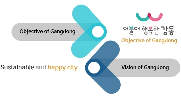 Objective of Gangdong 더불어 행복한 강동 Sustainable and happy city Vision of Gangdong